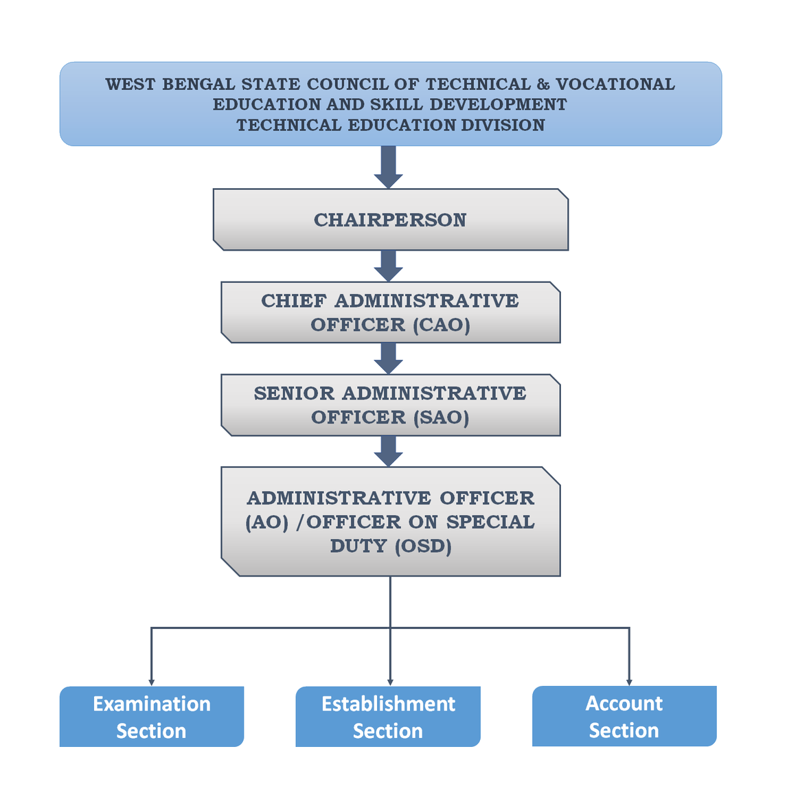 Flowchart of our Organization Structure